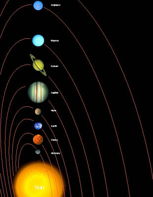 ESA diagram of solar system (outdated)