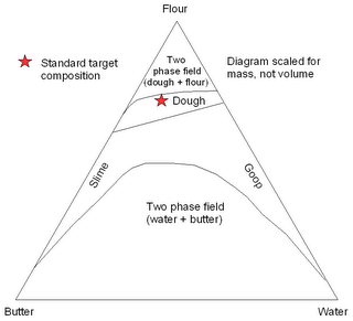 pie crust phase diagram