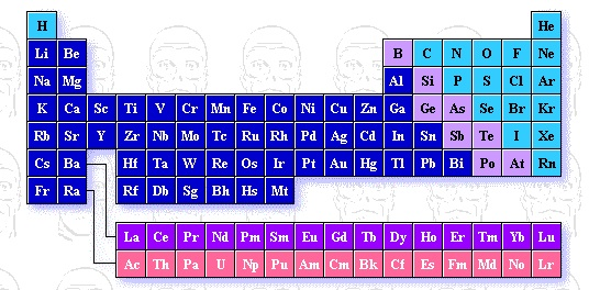 Periodic Table Groups And Periods. Periodic+table+groups+