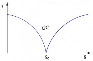 phase diagram near quantum criticality