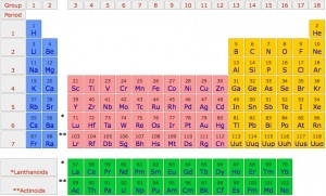an overview of the periodic table and the element carbon Brief overview of the periodic table  a stable atom of the element carbon: the periodic table keeps organized for us all the various elements.